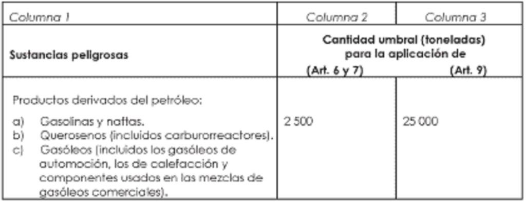 Fueloleo - RD 948/2005