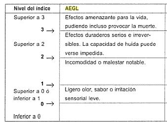 Tabla AEGL
