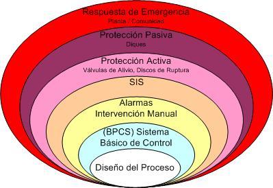"""La """"cebolla"""" de la seguridad de una planta industrial"""